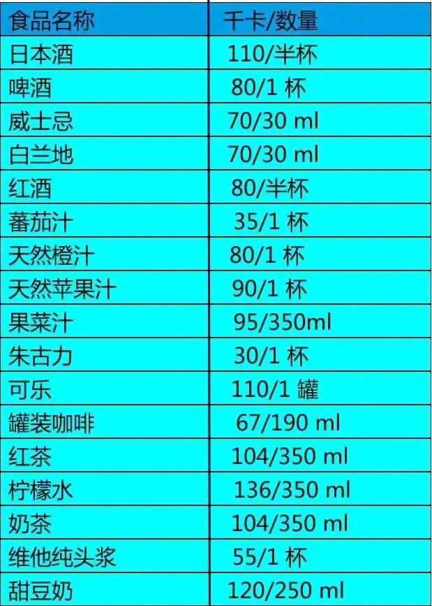 食物热量表